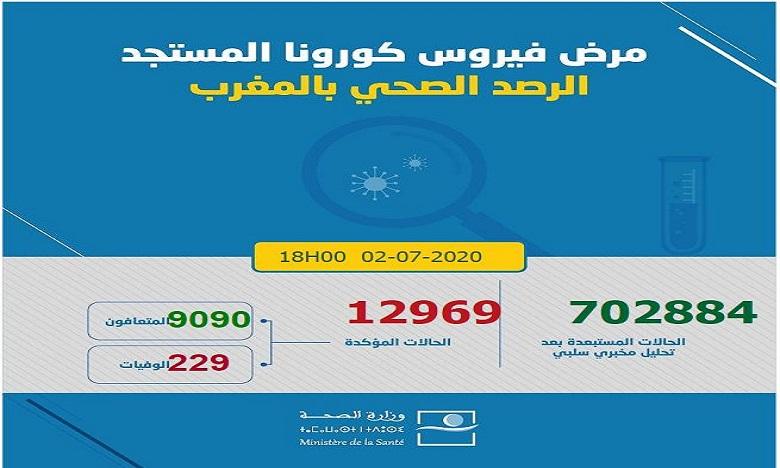 كوفيد -19 بالمغرب في 24 ساعة: 333 إصابة جديدة و64 حالة شفاء
