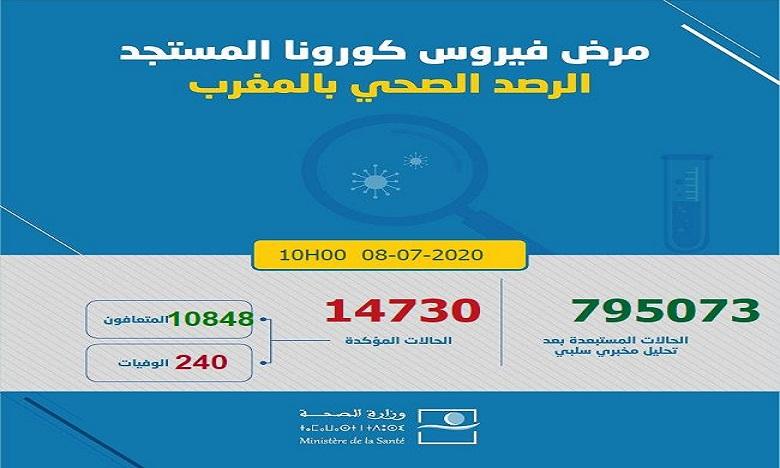 فيروس كورونا بالمغرب: تسجيل 123 إصابة ترفع العدد إلى 14730 حالة