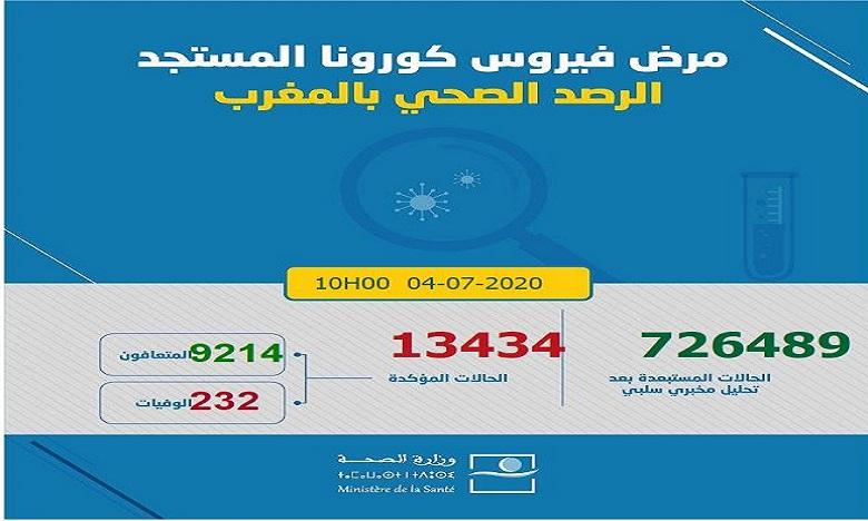 فيروس كورونا بالمغرب: تسجيل 146 إصابة جديدة ترفع العدد إلى 13434