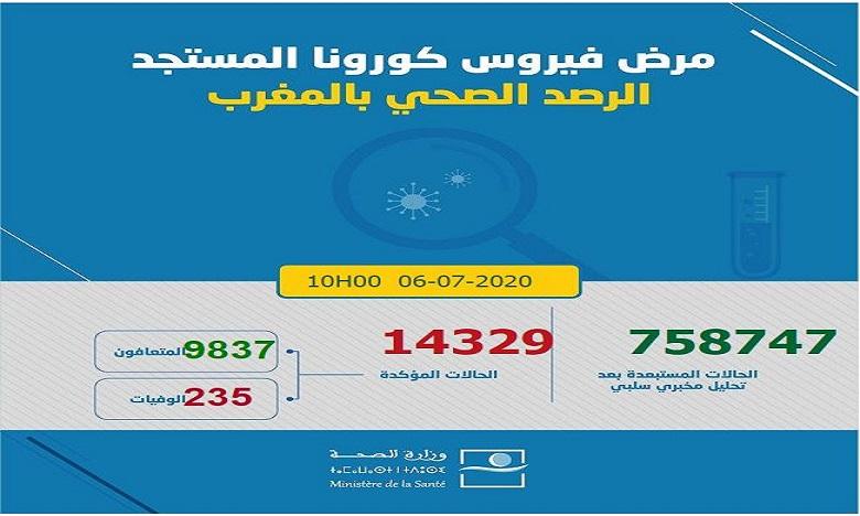 فيروس كورونا بالمغرب: تسجيل 114 إصابة ترفع عدد الحالات إلى 14329