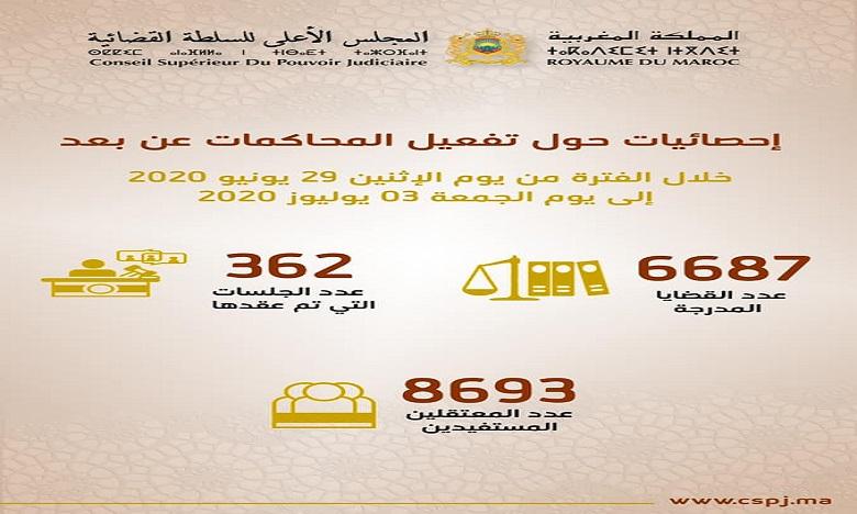 المحاكمات عن بعد في 5 أيام: عقد 362 جلسة وإدراج 6687 قضية واستفادة 8028 معتقلا  