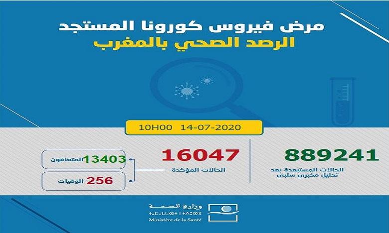 فيروس كورونا: تسجيل 469 حالة شفاء و111 إصابة جديدة ترفع العدد إلى 16047