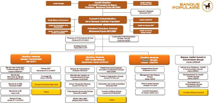 مجموعة  البنك الشعبي المركزي تعتمد تنظيما جديدا