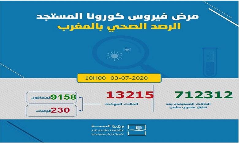 فيروس كورونا بالمغرب: تسجيل 246 إصابة جديدة ترفع العدد إلى 13215