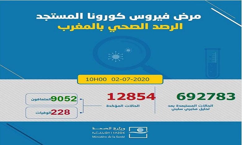 فيروس كورونا بالمغرب: 218 حالة مؤكدة جديدة ترفع العدد إلى 12854