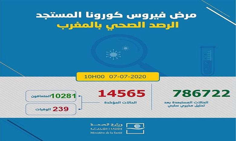 فيروس كورونا بالمغرب: تسجيل 186 إصابة جديدة ترفع العدد إلى 14565