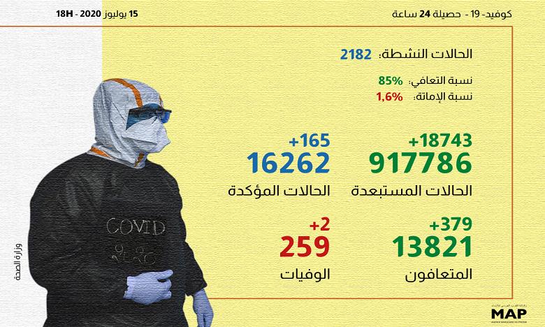كوفيد -19 بالمغرب في 24 ساعة: 165 إصابة و379 حالة شفاء وجهة فاس- مكناس تسجل أعلى ارتفاع