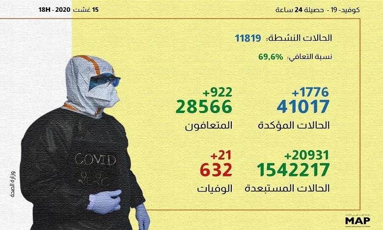كوفيد-19 بالمغرب: +1776 إصابة وبني ملال تلتحق بالبيضاء ومراكش في تسجيل أعلى ارتفاع في 24 ساعة