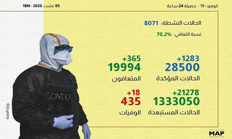 كوفيد-19/ المغرب في 24 ساعة: 1283 إصابة و365 حالة شفاء و18 حالة وفاة