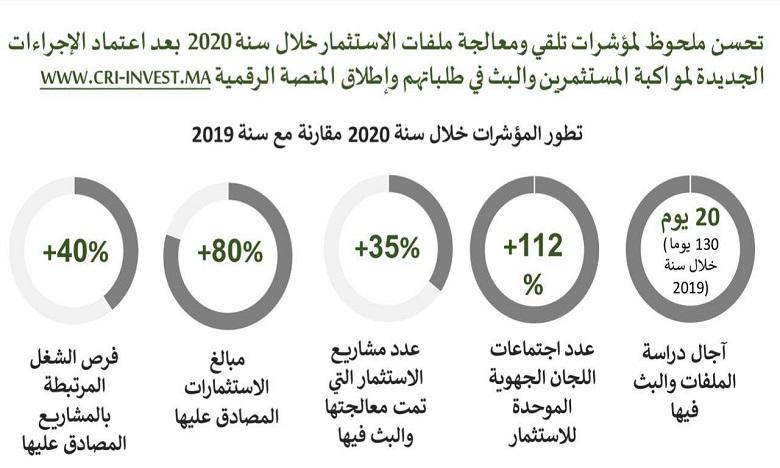 رئيس الحكومة: ورش إصلاح المراكز الجهوية للاستثمار بدأت تظهر آثاره الإيجابية