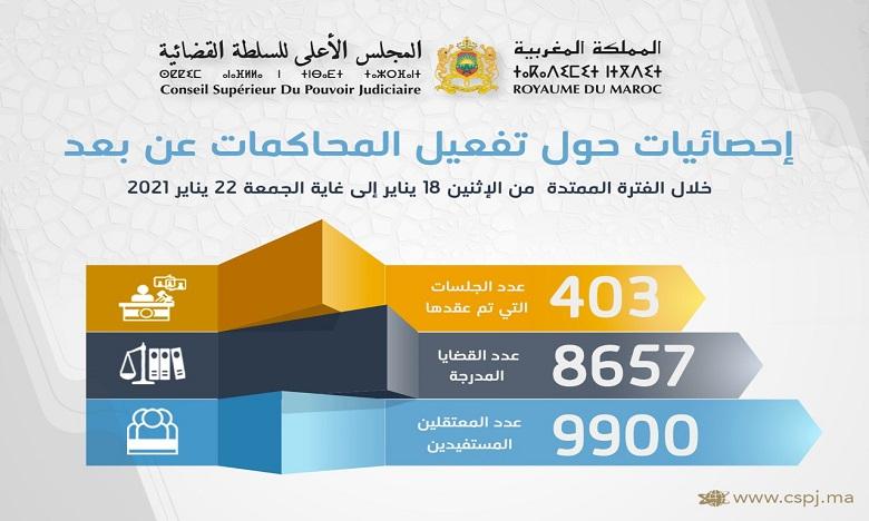 المحاكمات عن بعد في أسبوع: عقد 403 جلسات وادراج جلسة 8657 قضية واستفادة 9900 معتقلا