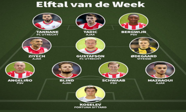 الدوري الهولندي...حضور قوي للمغاربة في التشكيلة المثالية