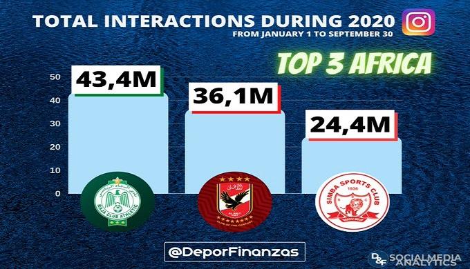 الرجاء أكثر الأندية الإفريقية تفاعلا على إنستغرام فى 2020