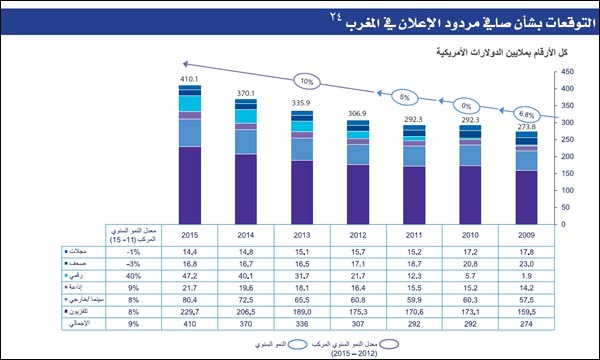 رسم بياني لمعدلات إيرادات الإعلان بالمغرب (2009 -2015)