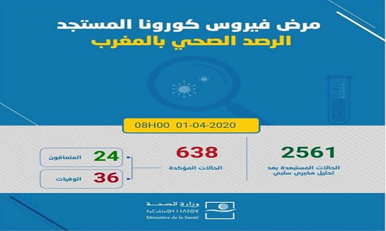 فيروس كورونا: تسجيل 21 حالة مؤكدة جديدة بالمغرب ترفع العدد الإجمالي إلى 638 حالة
