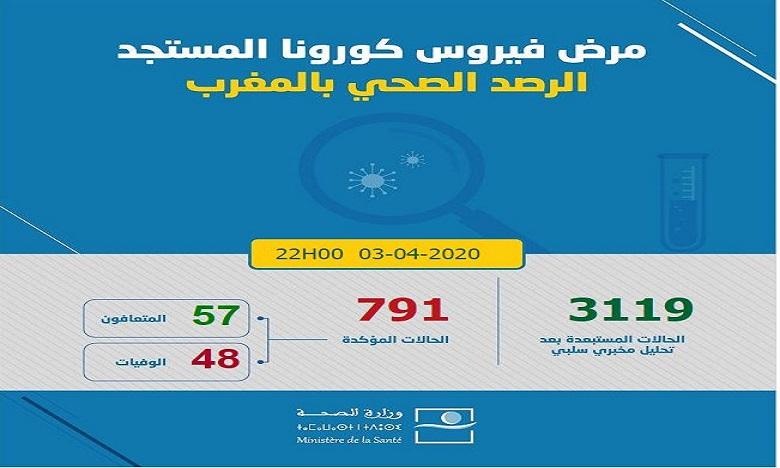 فيروس كورونا: تسجيل 30 حالة مؤكدة جديدة بالمغرب ترفع العدد إلى 791 وحالات الشفاء إلى 57