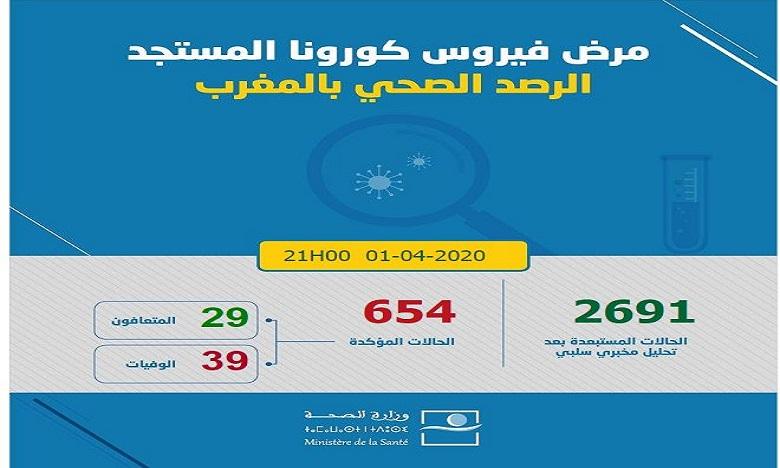 فيروس كورونا: تسجيل 12 حالة مؤكدة جديدة بالمغرب ترفع العدد إلى 654 حالة