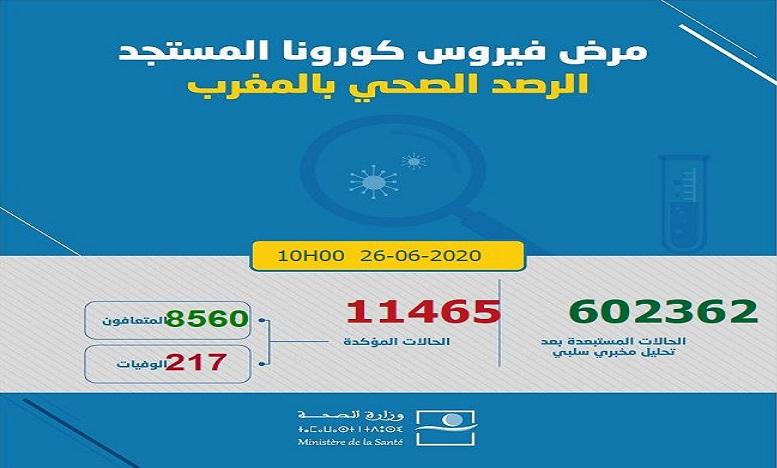 فيروس كورونا بالمغرب: تسجيل 127 حالة جديدة ترفع العدد إلى 11465
