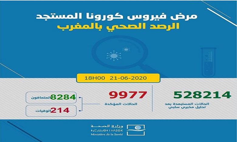 حصيلة كوفيد -19 بالمغرب في 24 ساعة: 138 حالة جديدة و61 حالة شفاء وحالة وفاة