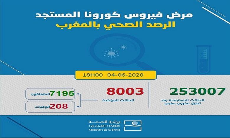 فيروس كورونا بالمغرب: تسجيل 81 حالة إصابة ترفع العدد إلى 8003 حالة في 24 ساعة