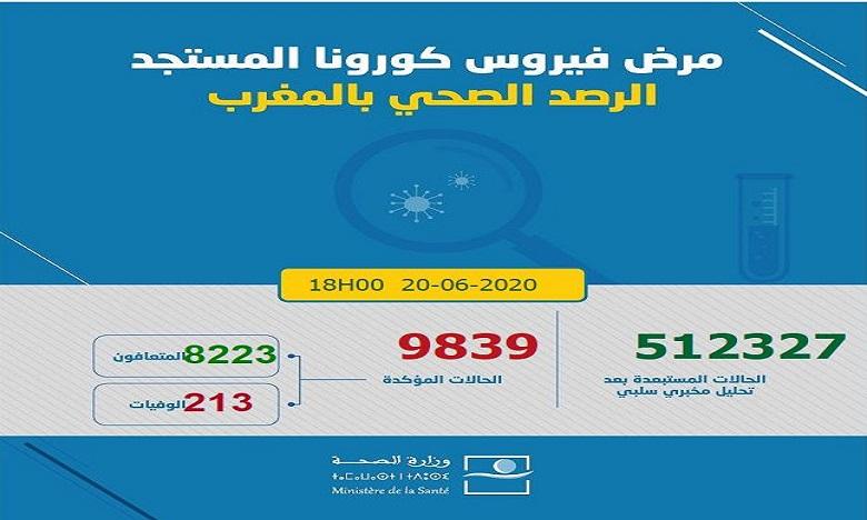 حصيلة كوفيد -19 بالمغرب في 24 ساعة: 226 حالة إصابة جديدة و106 حالات شفاء