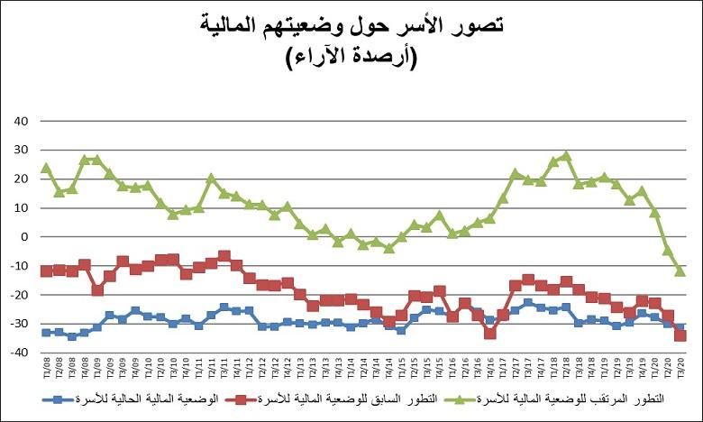 مندوبية التخطيط : مؤشر ثقة الأسر يسجل أدنى مستوى له منذ 2008...استقر في حدود 60,6 نقطة