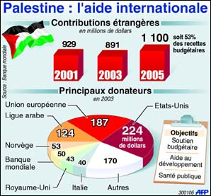 Les Occidentaux se liguent contre le Hamas