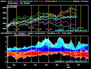La Bourse de Paris devrait poursuivre sa baisse dans le sillage des marchés américains et asiatiques. (Photo : www.metabourse.com)