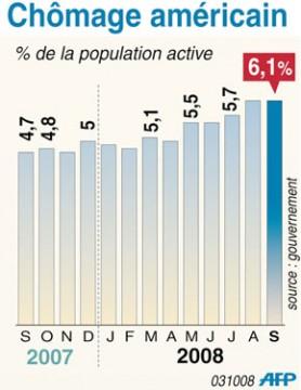 Les chiffres du chômage augmentent les craintes
