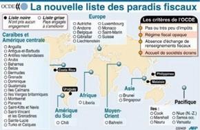 La Suisse fait geler des fonds destinés à l'OCDE