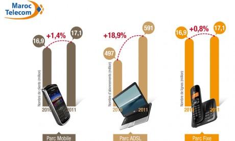 «Maroc Telecom résiste et gagne»