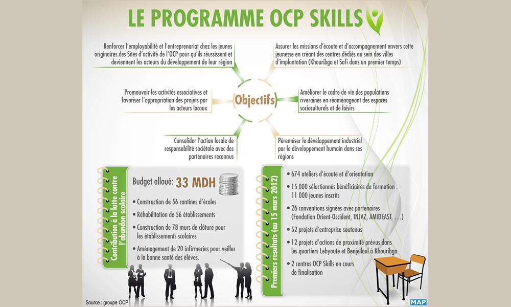 Le programme OCP Skills (source : MAP)