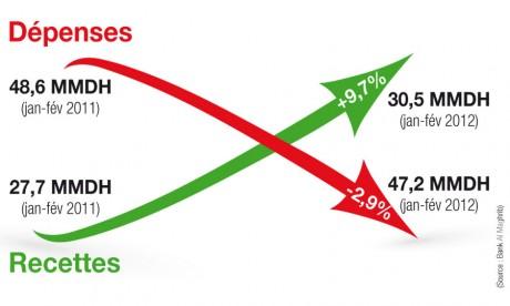 L'État rationalise son train de vie  en ce début 2012