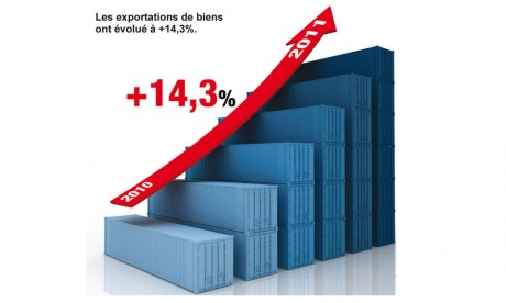 Un programme «Audit à l'export» pour faciliter le business à l'international
