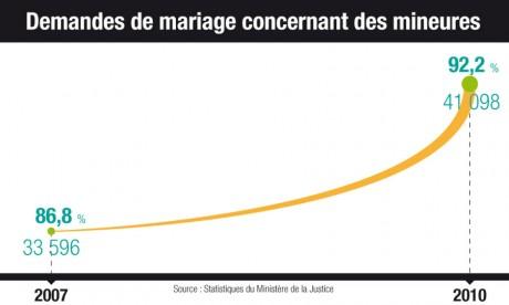 Le mariage des mineures,  l'exception devenue une pratique