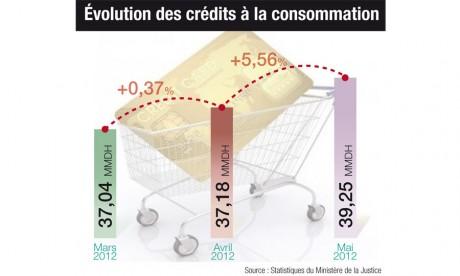 Le PIB s'est accru de 2,8% au premier trimestre 2012