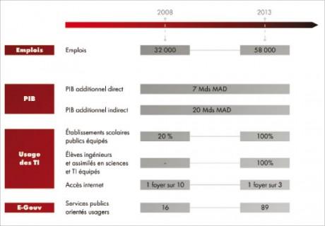«Stratégie de Maroc Numeric 2013 : un premier bilan globalement positif»