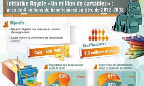 L'initiative royale «Un million de cartables»,  modèle-type de l'action sociale mobilisatrice orientée vers les classes défavorisées