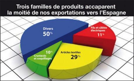 Les entrepreneurs marocains et espagnols passent à la vitesse supérieure