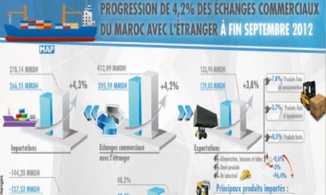 Les échanges extérieurs du Royaume s'améliorent de 4,2%