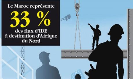 Le Maroc tire son épingle du jeu avec le tiers des IDE en Méditerranée