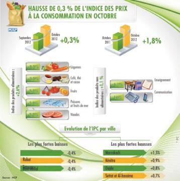 L'indice des prix à la consommation s'est apprécié de 0,3%