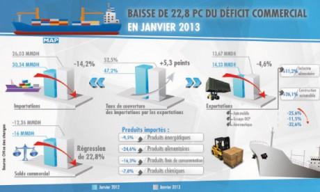 Le déficit commercial  s'est allégé en janvier