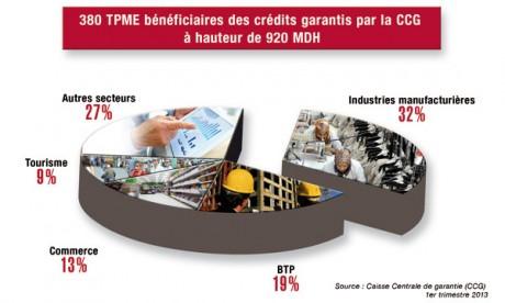 Les crédits garantis en faveur des TPME progressent