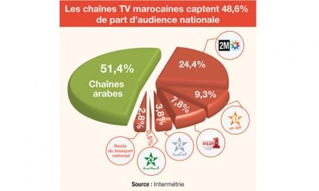 Les chaînes de télévision locales cèdent  du terrain face à leurs homologues arabes