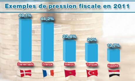 Comment alléger la pression fiscale au Maroc ?