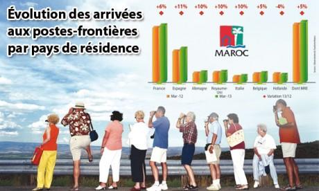 Embellie sur le tourisme au premier trimestre