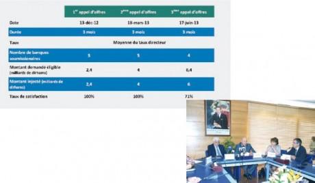Le nouveau dispositif de soutien aux TPME activé en septembre