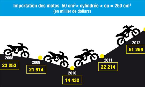 Importation des motos  50 cm3< cylindrée < ou = 250 cm3 (en millier de dollars)