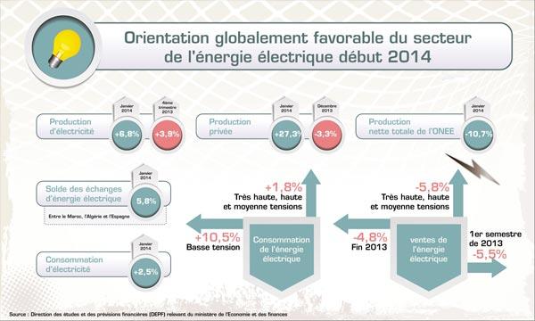 «La production d'électricité s'est renforcée de 6,8% en janvier 2014, en variation annuelle, en consolidation du raffermissement de 3,9% du 4e trimestre et la légère hausse de 0,8% du 3e trimestre 2013», a indiqué la DEPF. Ph : MAP
